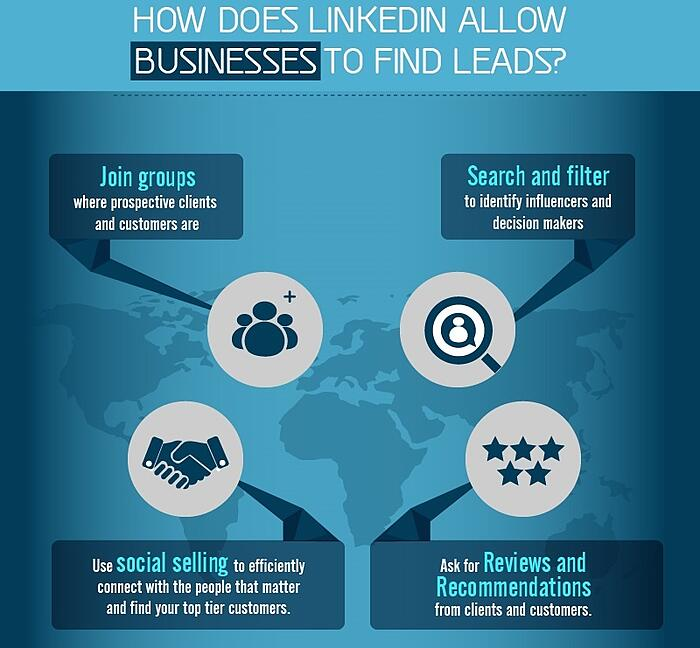 How_does_LinkedIn_allow_businesses_to_find_leads