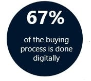 67_percent_of_the_buying_process_is_done_digitally.jpg