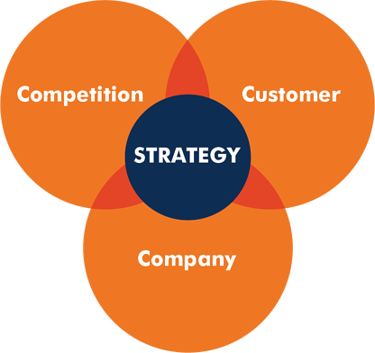 3 C's of good marketing strategy